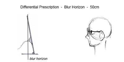 blurhorizondifferential2