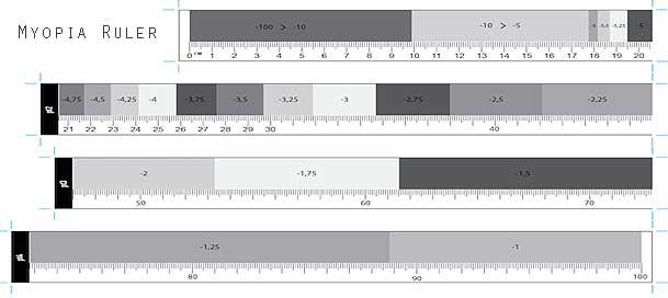 myopia-ruler