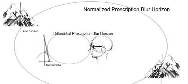 normalized-vs-differential