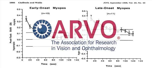 transient-axial-myopia